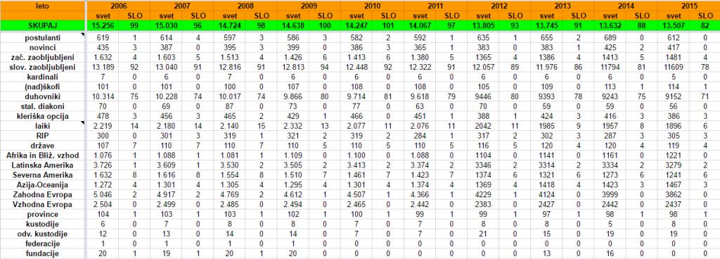 statistika-2015
